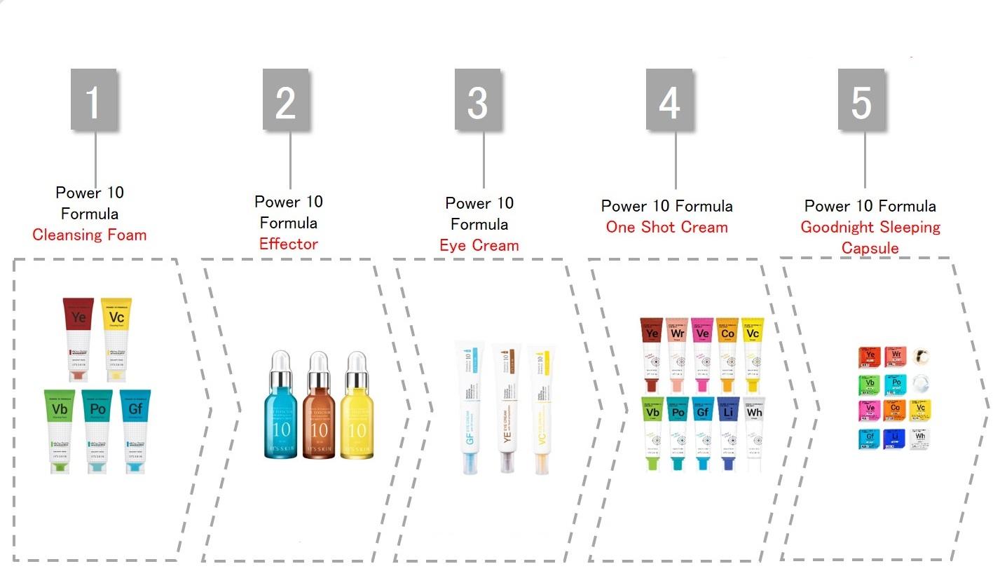 Itsskin-Power-10-reihenfolge